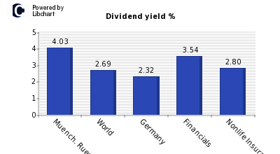 Dividend yield of Muench. Rueckvers