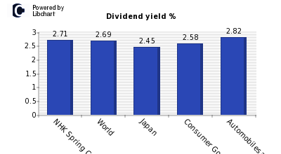 Dividend yield of NHK Spring Co