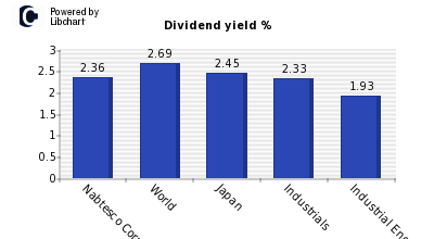 Dividend yield of Nabtesco Corp
