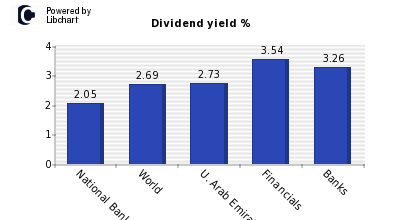 Dividend yield of National Bank of Abu Dhabi