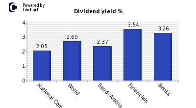 Dividend yield of National Commercial