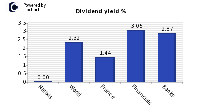 Dividend yield of Natixis