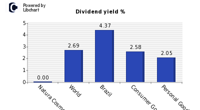 Dividend yield of Natura Cosmeticos