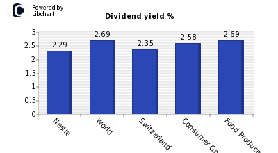 Dividend yield of Nestle