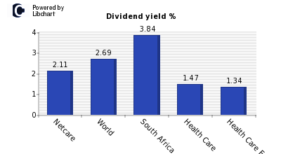 Dividend yield of Netcare