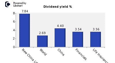 Dividend yield of New China Life Insur