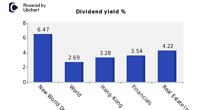 Dividend yield of New World Developmt
