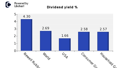 Dividend yield of Newell Rubbermaid