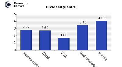 Dividend yield of Newmont Mining