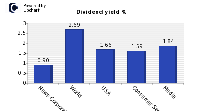 Dividend yield of News Corporation Cl