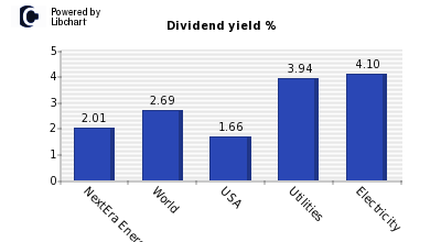 Dividend yield of NextEra Energy Inc