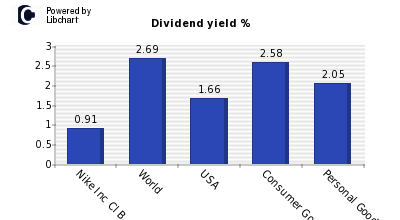 Dividend yield of Nike Inc Cl B