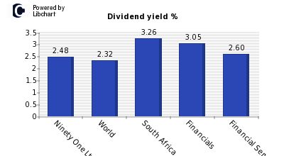 Dividend yield of Ninety One Ltd