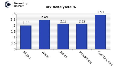 Dividend yield of Nippo