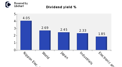 Dividend yield of Nippon Elec. Glass