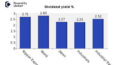 Dividend yield of Nippon Express