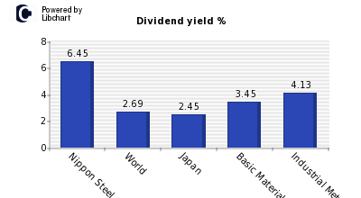 Dividend yield of Nippon Steel Sumitom