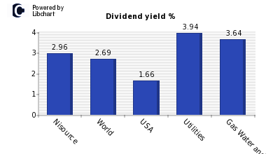 Dividend yield of Nisource