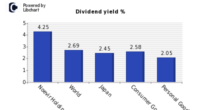 Dividend yield of Noevir Holdings