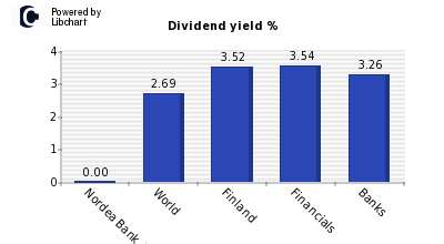 Dividend yield of Nordea Bank Abp