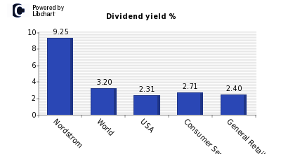 Dividend yield of Nordstrom