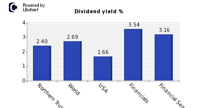 Dividend yield of Northern Trust