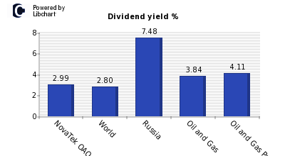 Dividend yield of NovaTek OAO