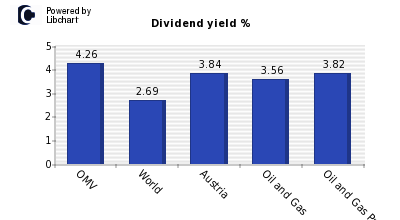 Dividend yield of OMV