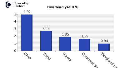 Dividend yield of OPAP