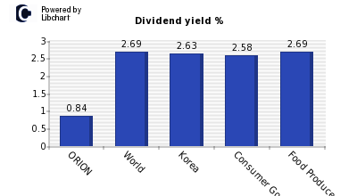 Dividend yield of ORION