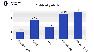 Dividend yield of Occidental Petroleum