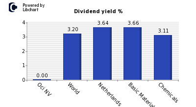 Dividend yield of Oci NV