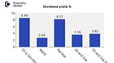 Dividend yield of Oil & Gas Developmen