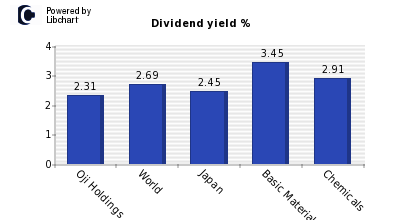 Dividend yield of Oji Holdings