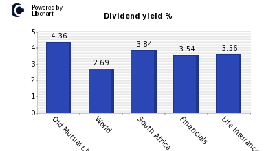 Dividend yield of Old Mutual Ltd