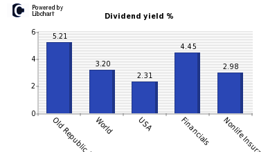 Dividend yield of Old Republic Intl