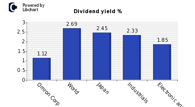 Dividend yield of Omron Corp