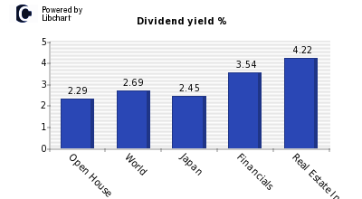Dividend yield of Open House