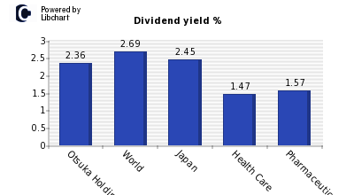 Dividend yield of Otsuka Holdings