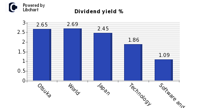 Dividend yield of Otsuka