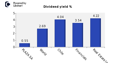 Dividend yield of PLAZA SA