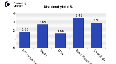 Dividend yield of PPG Industries