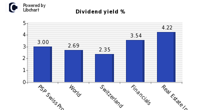 Dividend yield of PSP Swiss Property