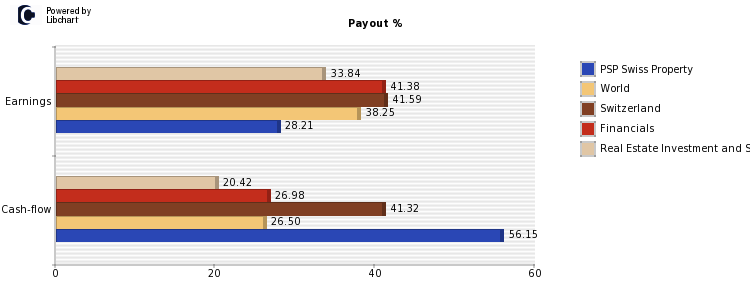 PSP Swiss Property payout