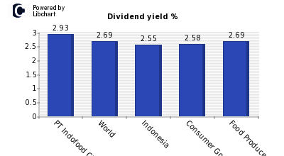 Dividend yield of PT Indofood CBP Suks