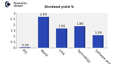 Dividend yield of PTC