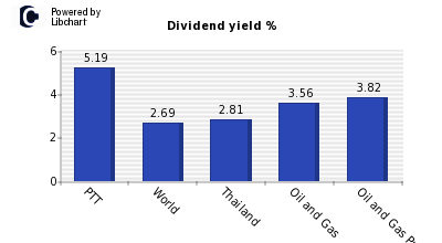 Dividend yield of PTT