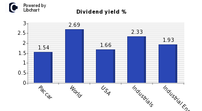 Dividend yield of Paccar