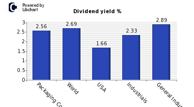 Dividend yield of Packaging Corp of America
