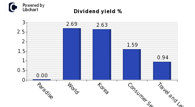 Dividend yield of Paradise